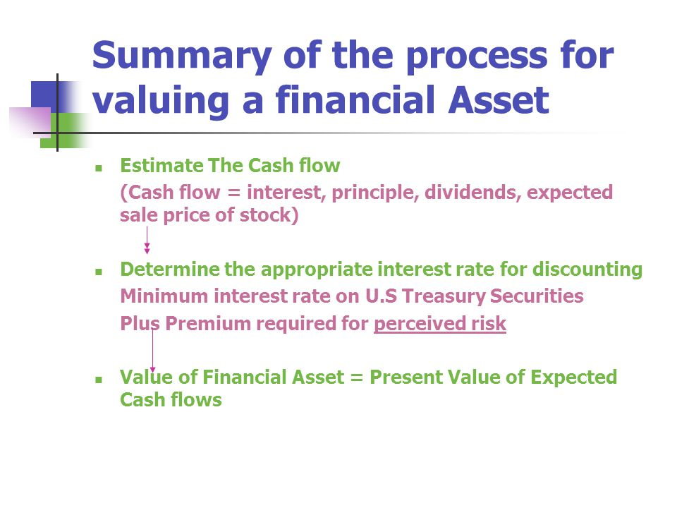 Summary of the process for valuing a financial Asset