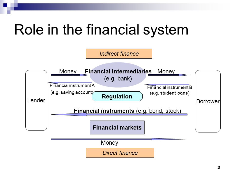 Role in the financial system