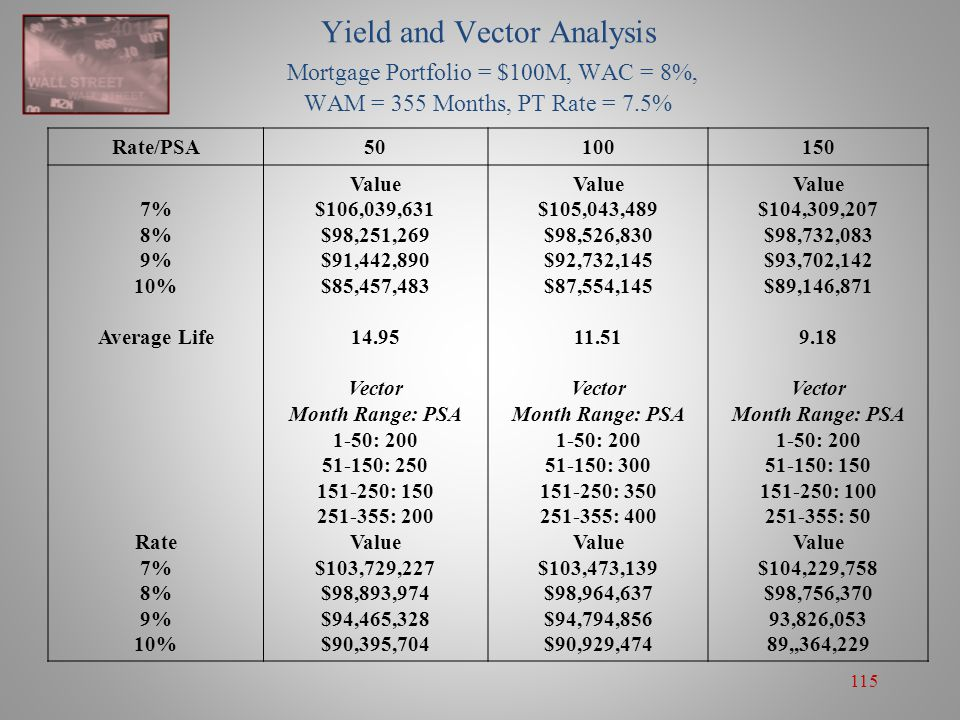 Yield and Vector Analysis Mortgage Portfolio = $100M, WAC = 8%, WAM = 355 Months, PT Rate = 7.5%