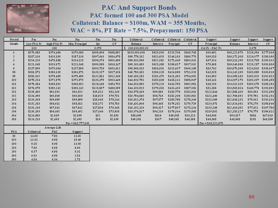 PAC And Support Bonds PAC formed 100 and 300 PSA Model Collateral: Balance = $100m, WAM = 355 Months, WAC = 8%, PT Rate = 7.5%, Prepayment: 150 PSA