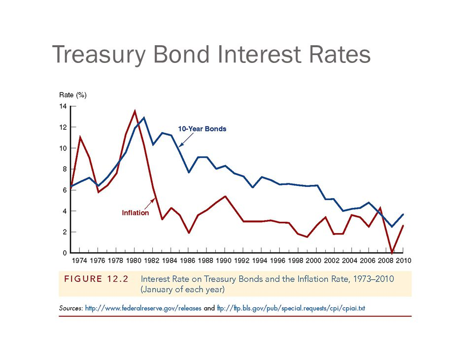 Treasury Bond Interest Rates: Bills vs. Bonds