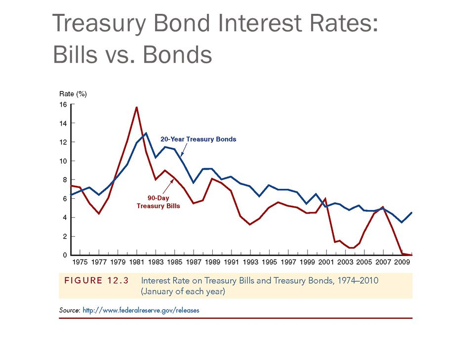 Treasury Bonds: Recent Innovation