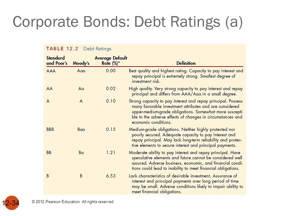 Corporate Bonds: Debt Ratings (b)