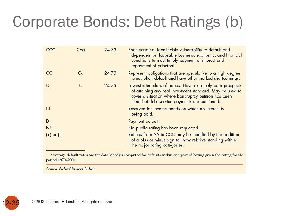 Financial Guarantees for Bonds