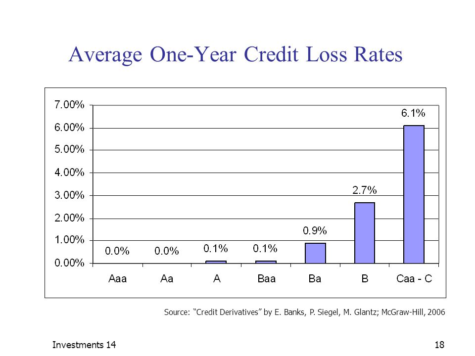 Average One-Year Credit Loss Rates