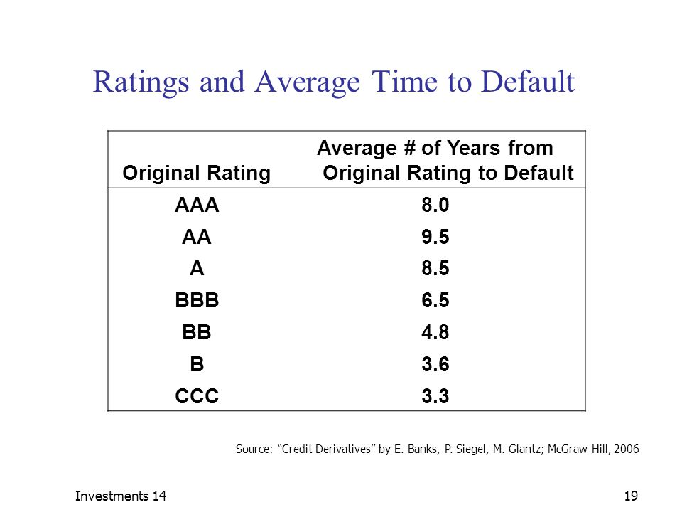 Ratings and Average Time to Default