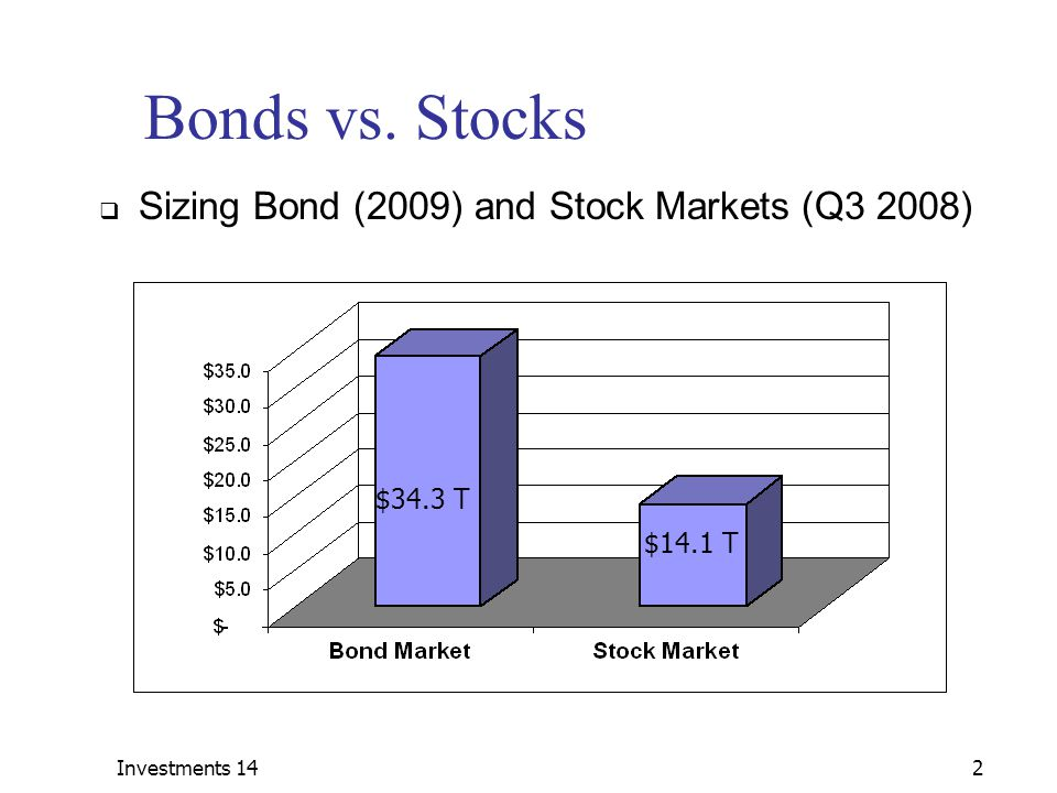 Bonds vs. Stocks Sizing Bond (2009) and Stock Markets (Q3 2008)