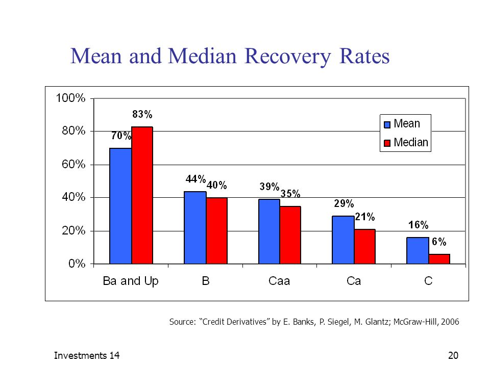 Mean and Median Recovery Rates