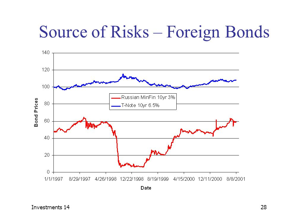 Source of Risks – Foreign Bonds