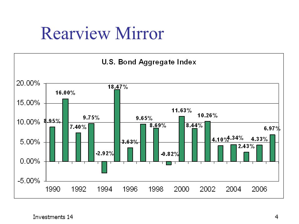 Rearview Mirror Investments 14 Investments 14 Year 2000: