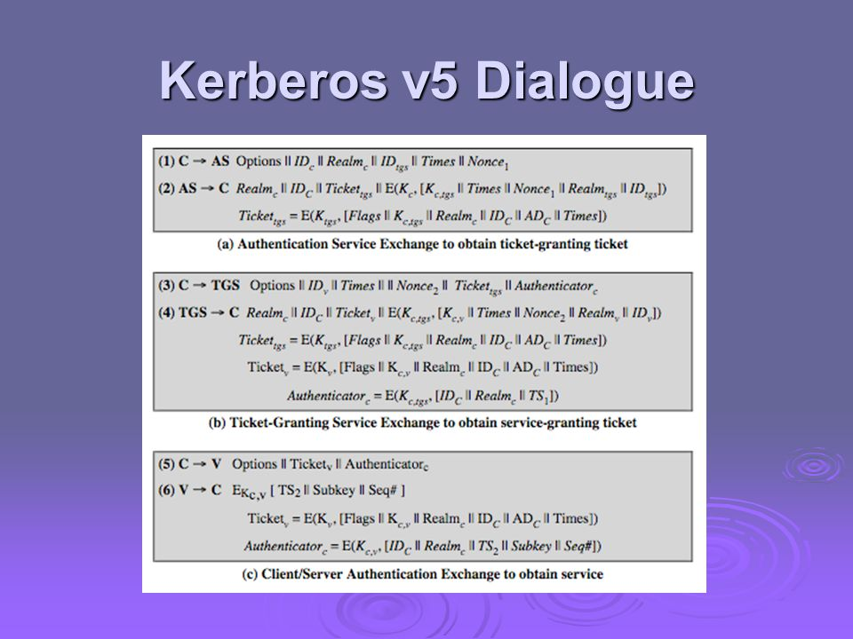 Kerberos v5 Dialogue