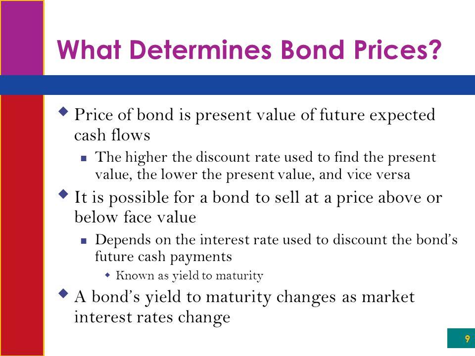What Determines Bond Prices