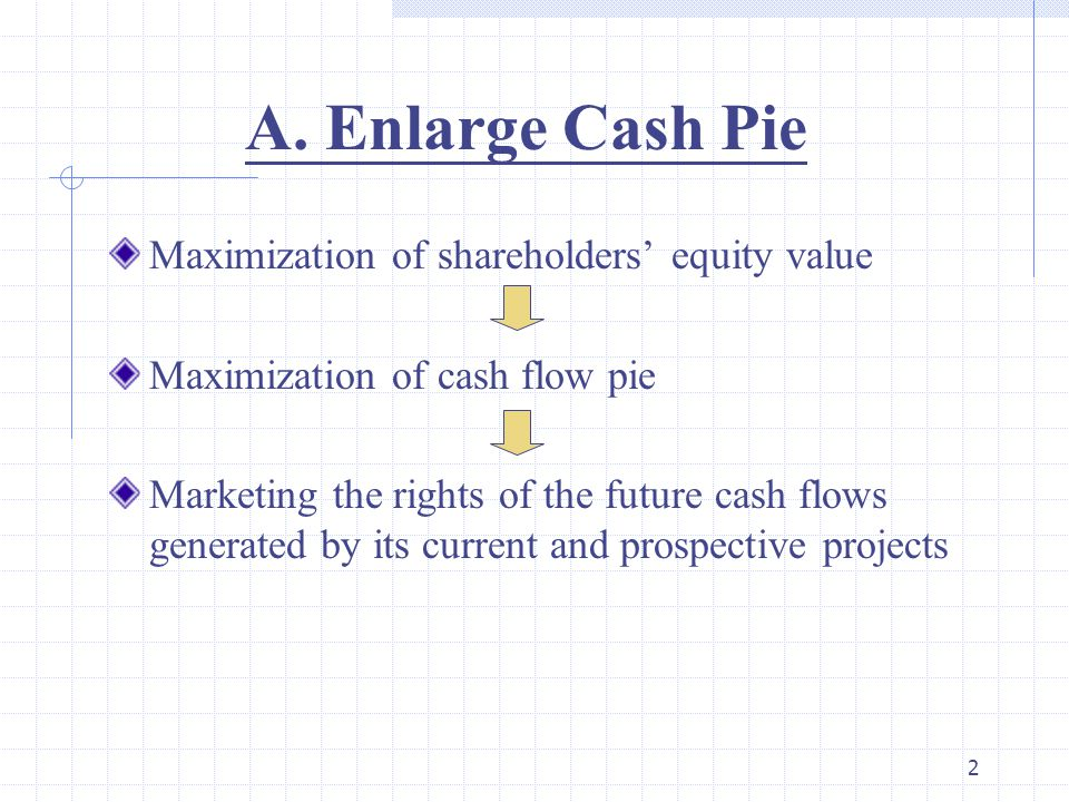 A. Enlarge Cash Pie Maximization of shareholders' equity value