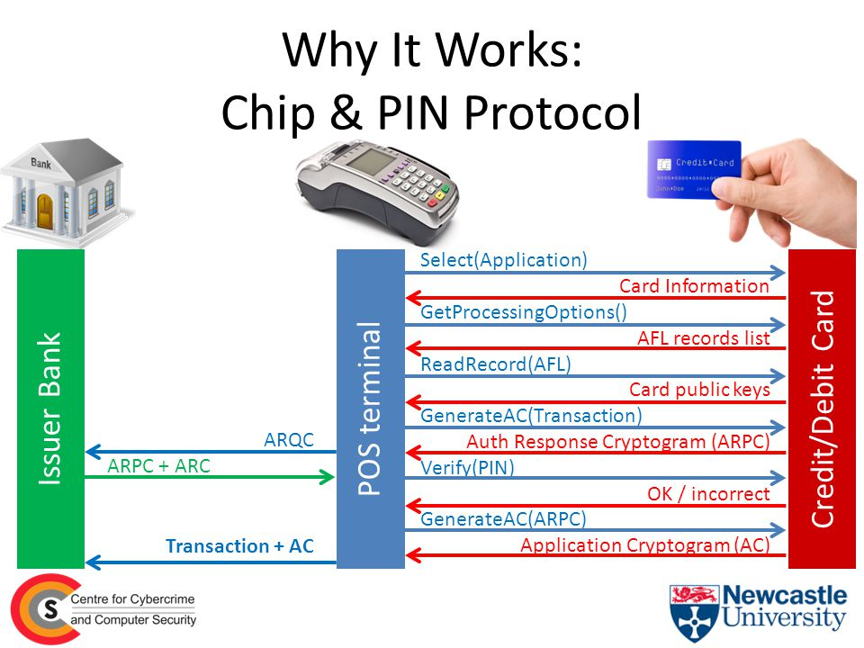 Why It Works: Chip & PIN Protocol