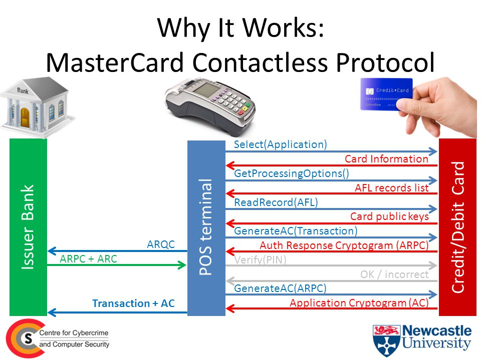 Why It Works: MasterCard Contactless Protocol