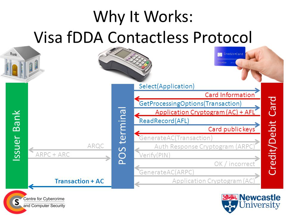 Why It Works: Visa fDDA Contactless Protocol