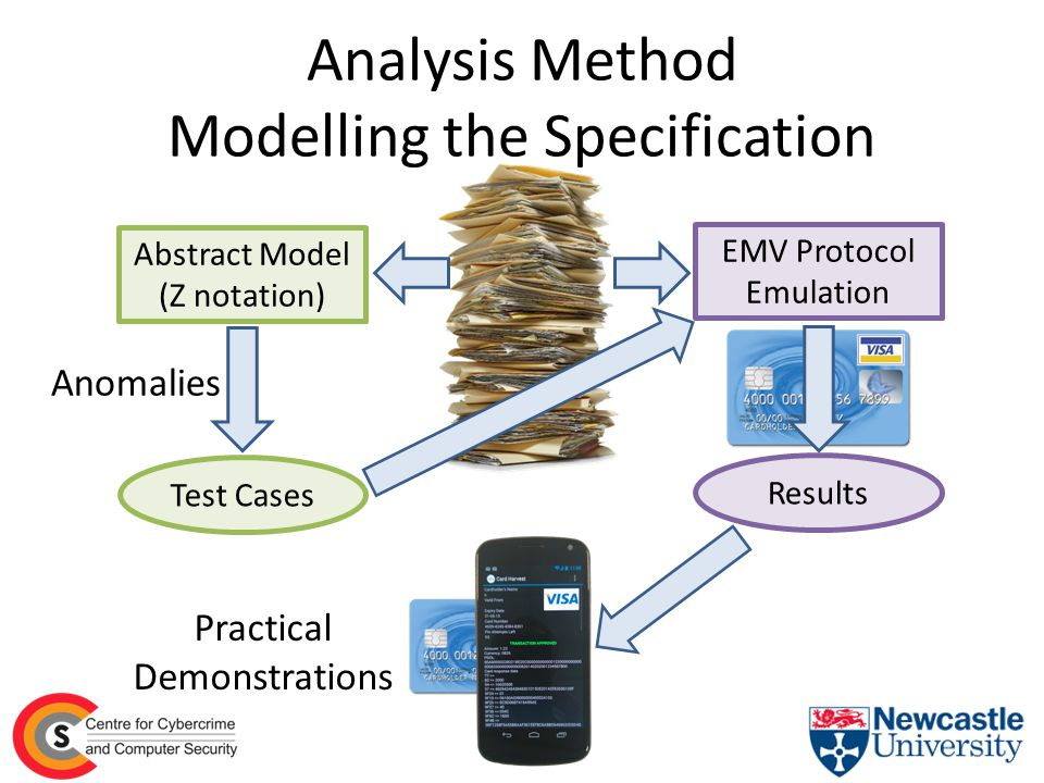Analysis Method Modelling the Specification