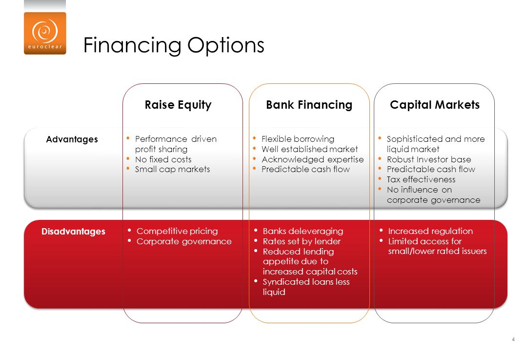 Financing Options Raise Equity Bank Financing Capital Markets