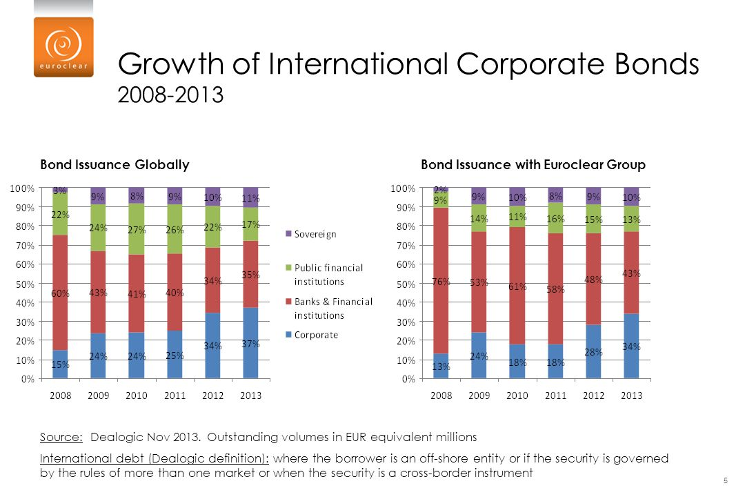 Growth of International Corporate Bonds 2008-2013