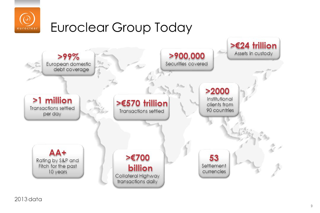 Euroclear Group Today >€24 trillion >900,000 >99%
