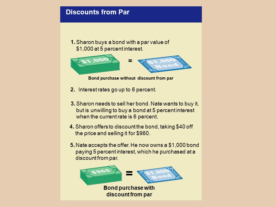 Discounts from Par Bond purchase without discount from par. = 1. Sharon buys a bond with a par value of $1,000 at 5 percent interest.