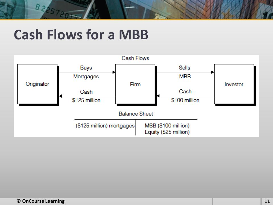 Cash Flows for a MBB © OnCourse Learning