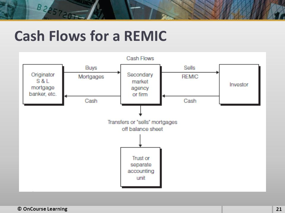Cash Flows for a REMIC © OnCourse Learning