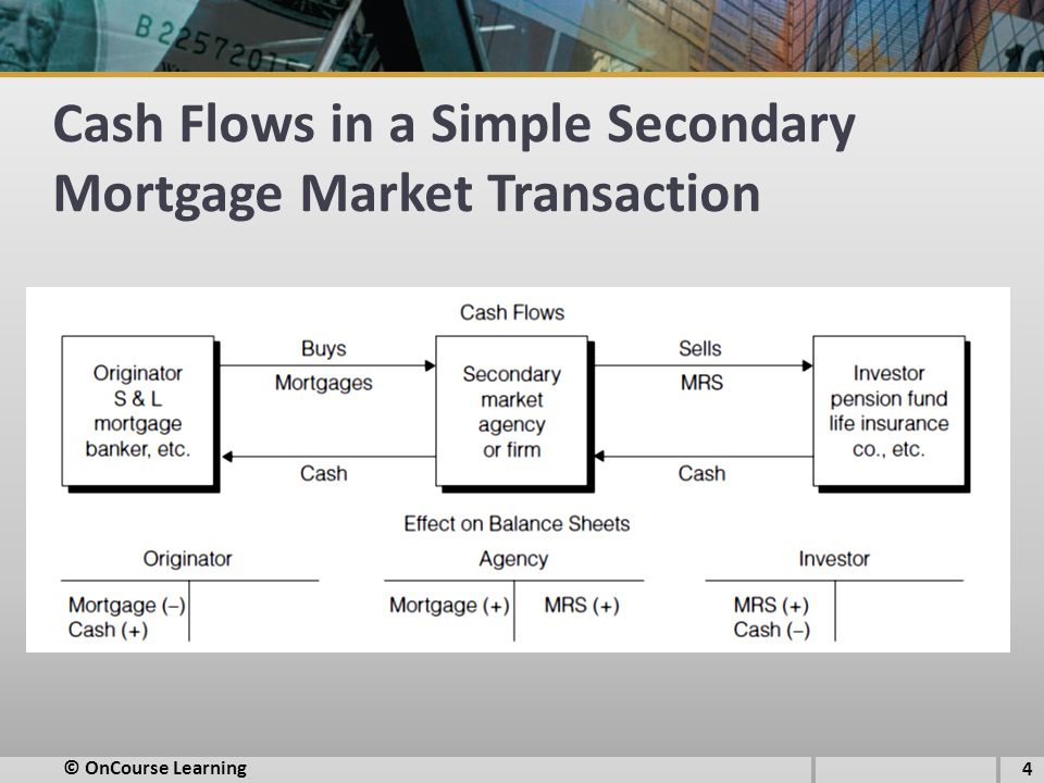 Cash Flows in a Simple Secondary Mortgage Market Transaction