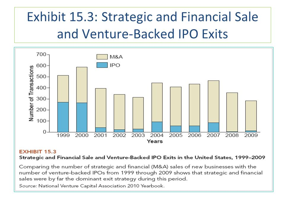 Exhibit 15.3: Strategic and Financial Sale and Venture-Backed IPO Exits