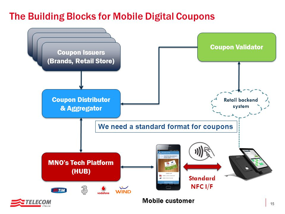 The Building Blocks for Mobile Digital Coupons