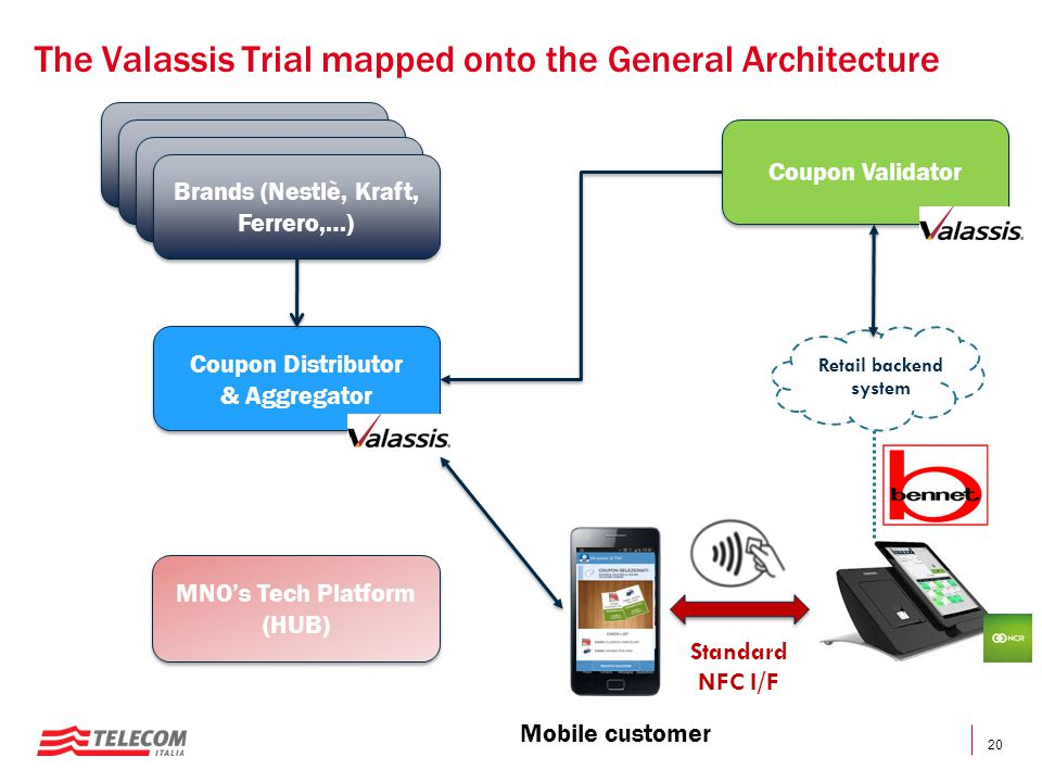 The Valassis Trial mapped onto the General Architecture