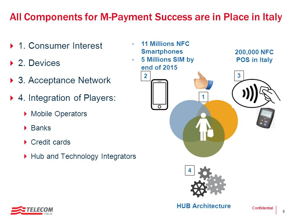 All Components for M-Payment Success are in Place in Italy