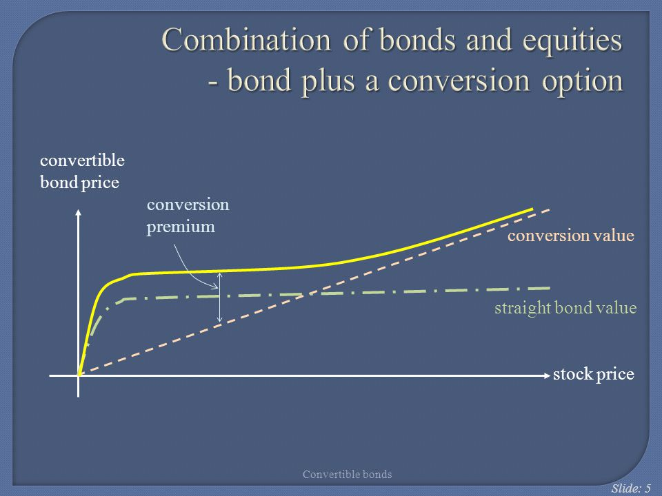 Combination of bonds and equities - bond plus a conversion option