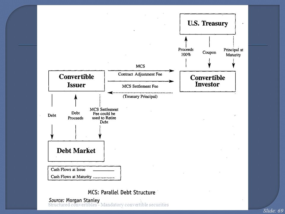 Structured convertibles - Mandatory convertible securities
