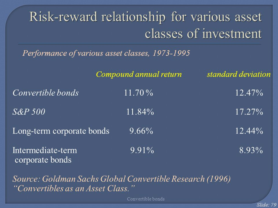 Risk-reward relationship for various asset classes of investment