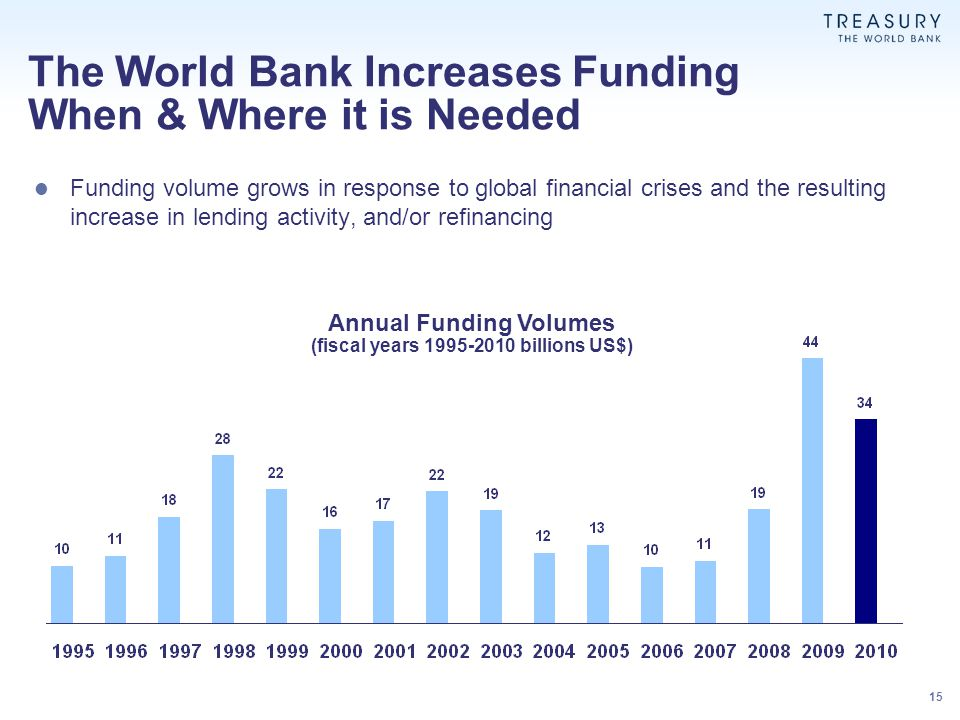 The World Bank Increases Funding When & Where it is Needed