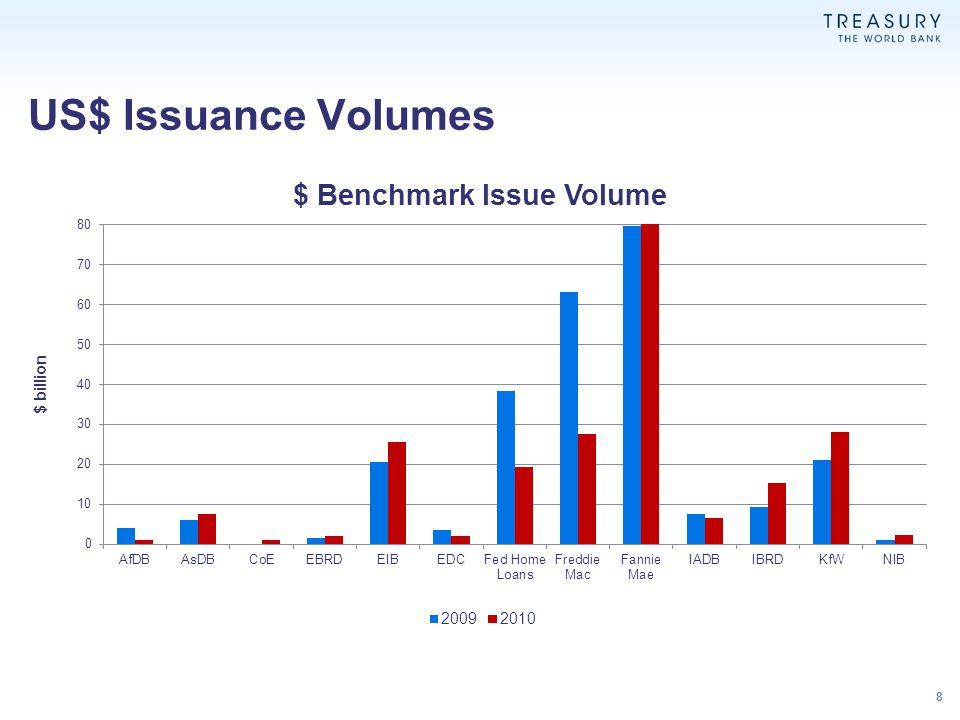 US$ Issuance Volumes