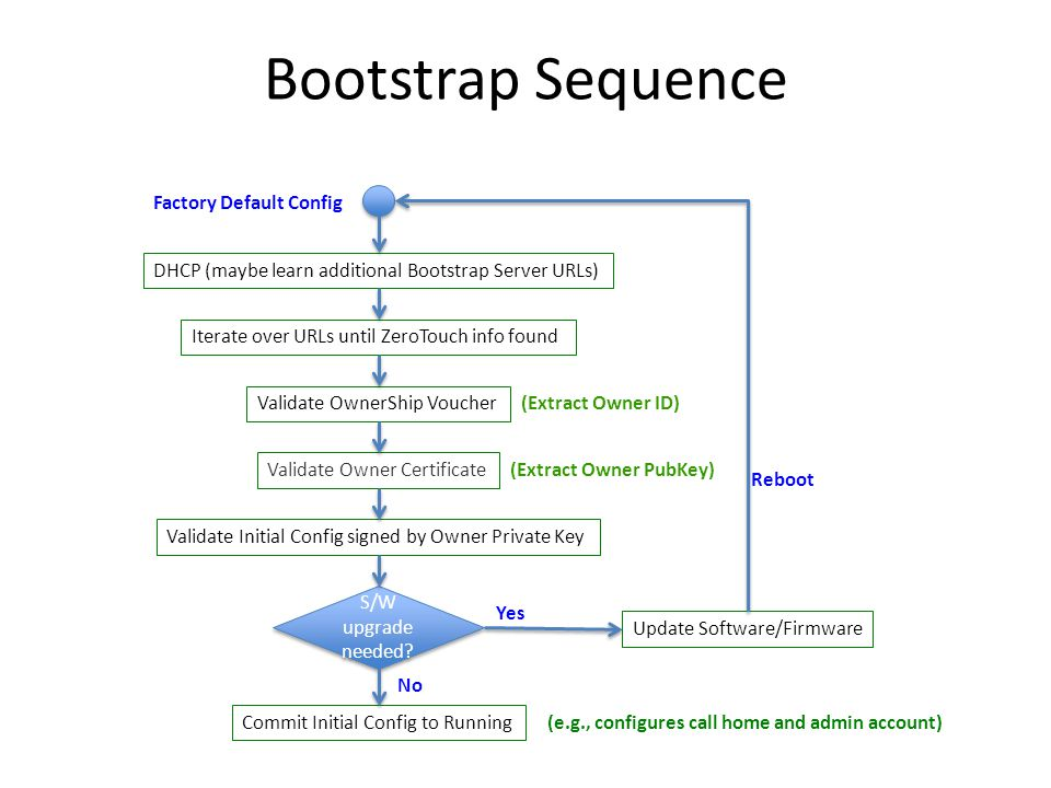 Bootstrap Sequence Factory Default Config