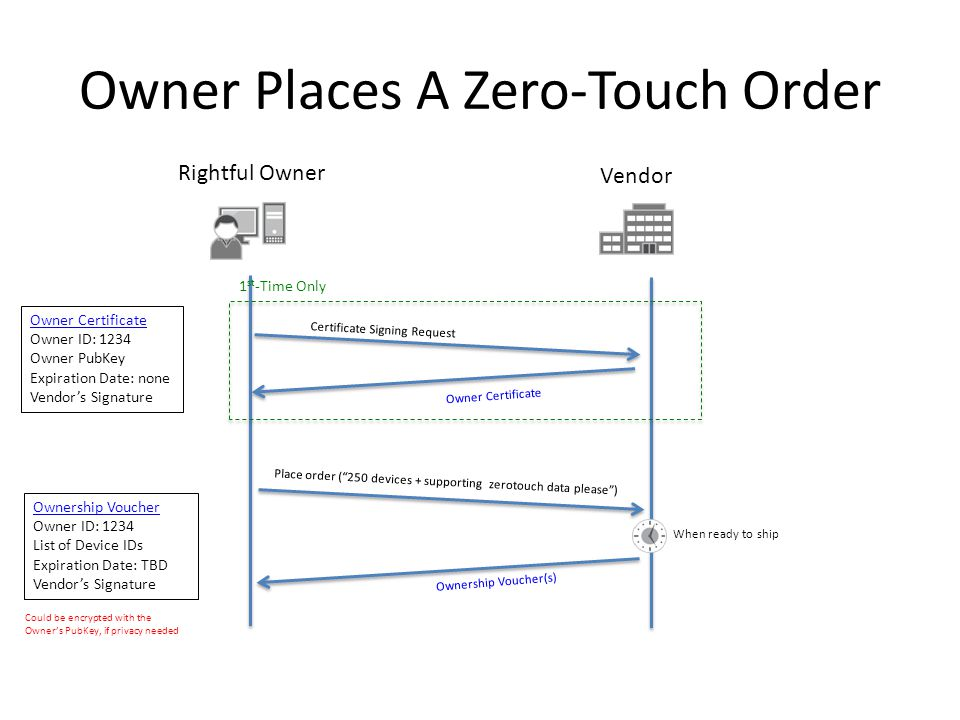 Owner Places A Zero-Touch Order