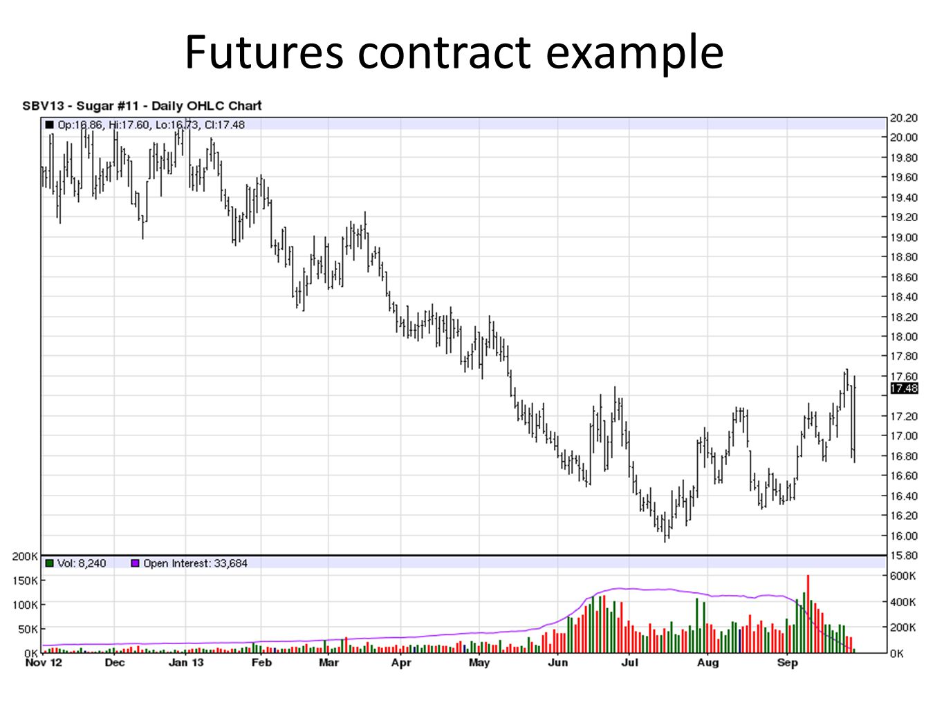 Futures contract example