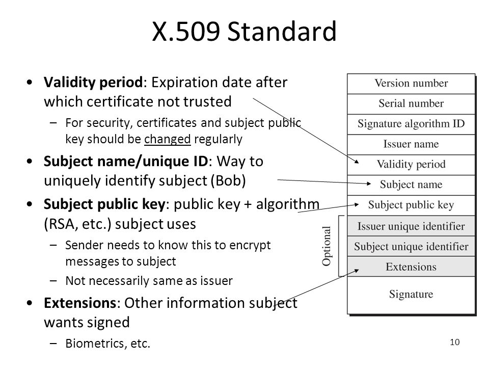 X.509 Standard Validity period: Expiration date after which certificate not trusted.