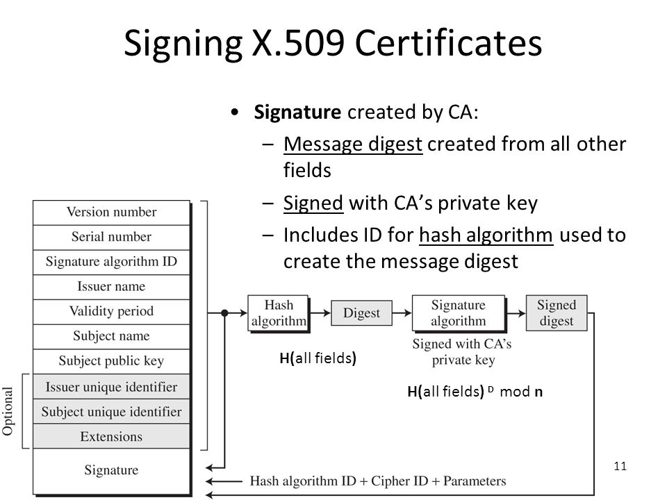 Signing X.509 Certificates