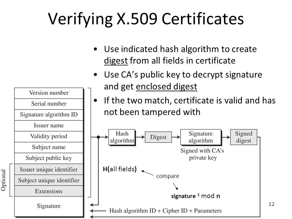 Verifying X.509 Certificates