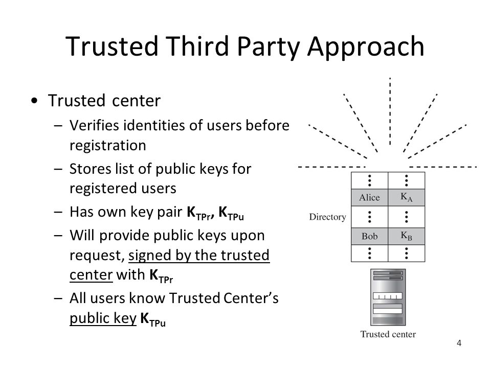 Trusted Third Party Approach