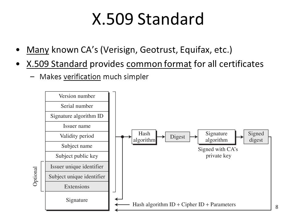 X.509 Standard Many known CA's (Verisign, Geotrust, Equifax, etc.)