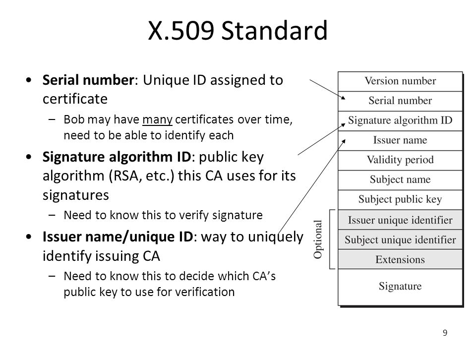 X.509 Standard Serial number: Unique ID assigned to certificate