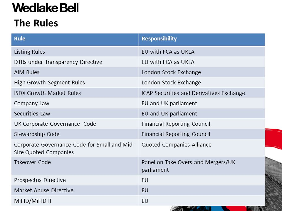 The Rules Rule Responsibility Listing Rules EU with FCA as UKLA