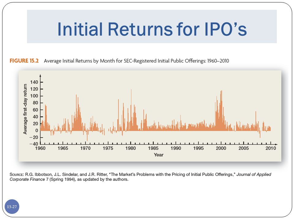Initial Returns for IPO's