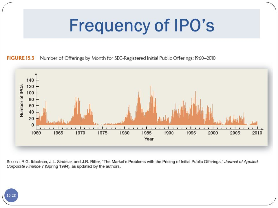 Frequency of IPO's