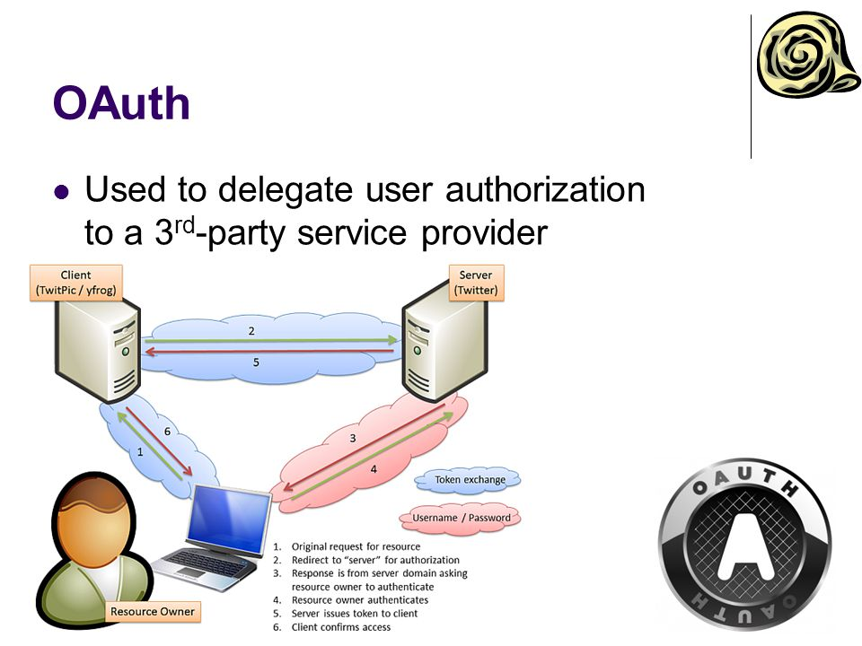 OAuth Used to delegate user authorization to a 3rd-party service provider